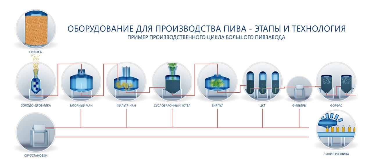 схема производства пива