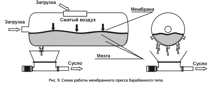 Diagram of the operation of a membrane type drum press.